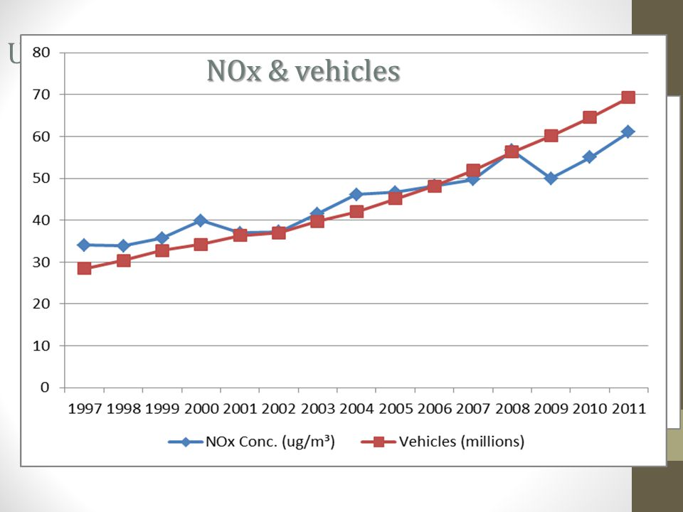 Urban air quality (Delhi)- PM10 Banning old vehicles Cleaner fuels and vehicles Shift industries NOx & vehicles