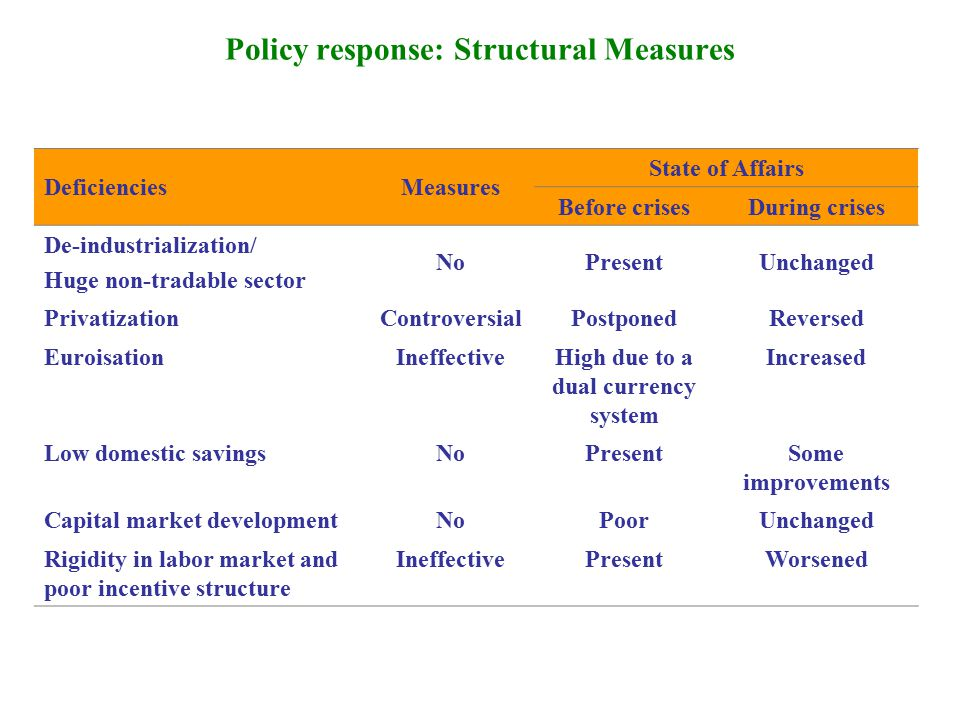 Policy response: Structural Measures DeficienciesMeasures State of Affairs Before crisesDuring crises De-industrialization/ Huge non-tradable sector NoPresentUnchanged PrivatizationControversialPostponedReversed EuroisationIneffectiveHigh due to a dual currency system Increased Low domestic savingsNoPresentSome improvements Capital market developmentNoPoorUnchanged Rigidity in labor market and poor incentive structure IneffectivePresentWorsened