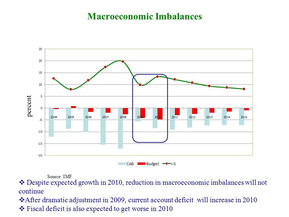 Source: IMF Macroeconomic Imbalances percent  Despite expected growth in 2010, reduction in macroeconomic imbalances will not continue  After dramatic adjustment in 2009, current account deficit will increase in 2010  Fiscal deficit is also expected to get worse in 2010