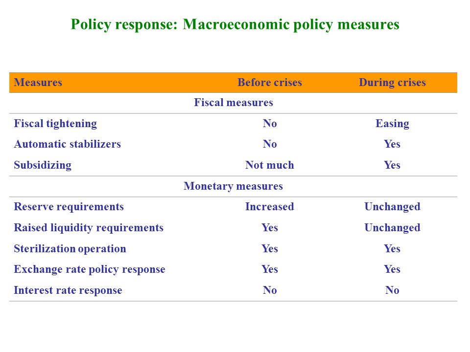 Policy response: Administrative Measures in the Financial Sector MeasuresBefore crisesDuring crises Credit ceilingsNo Capital controlShort term capitalUnchanged Reserve requirements measures Increased the required levelYesUnchanged Marginal reserve requirementsTemporarilyAbolished Differentiated by currencyYesUnchanged Differentiated by type of depositsYesUnchanged Broaden the reserve baseYesUnchanged