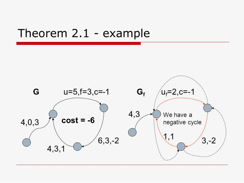 Theorem 2.1 - example 4,0,3 6,3,-2 u=5,f=3,c=-1 4,3,1 cost = -6 GGfGf 4,3 3,-2 u f =2,c=-1 1,1 We have a negative cycle