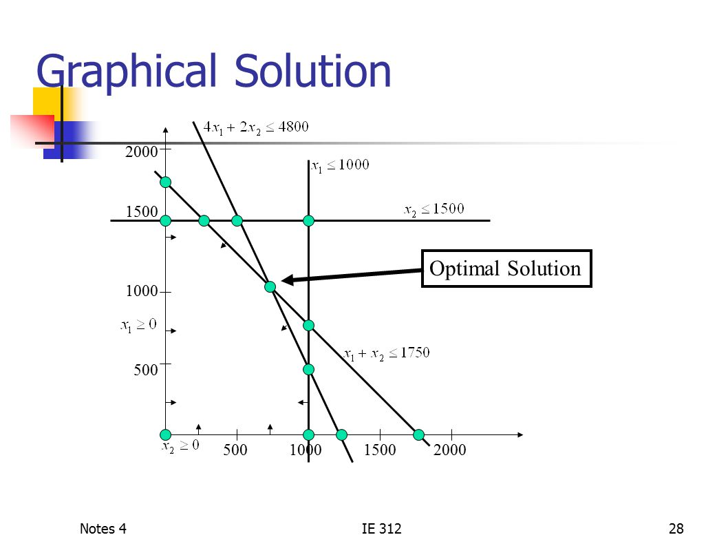 Notes 4IE 31228 Graphical Solution 2000 1500 1000 500 500 1000 1500 2000 Optimal Solution