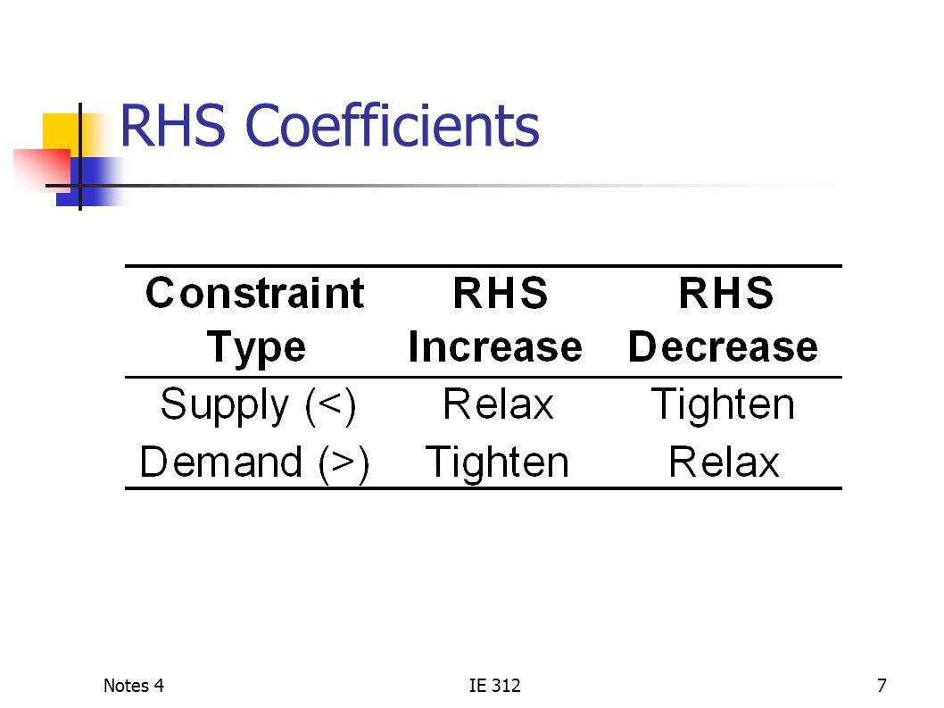 Notes 4IE 3127 RHS Coefficients