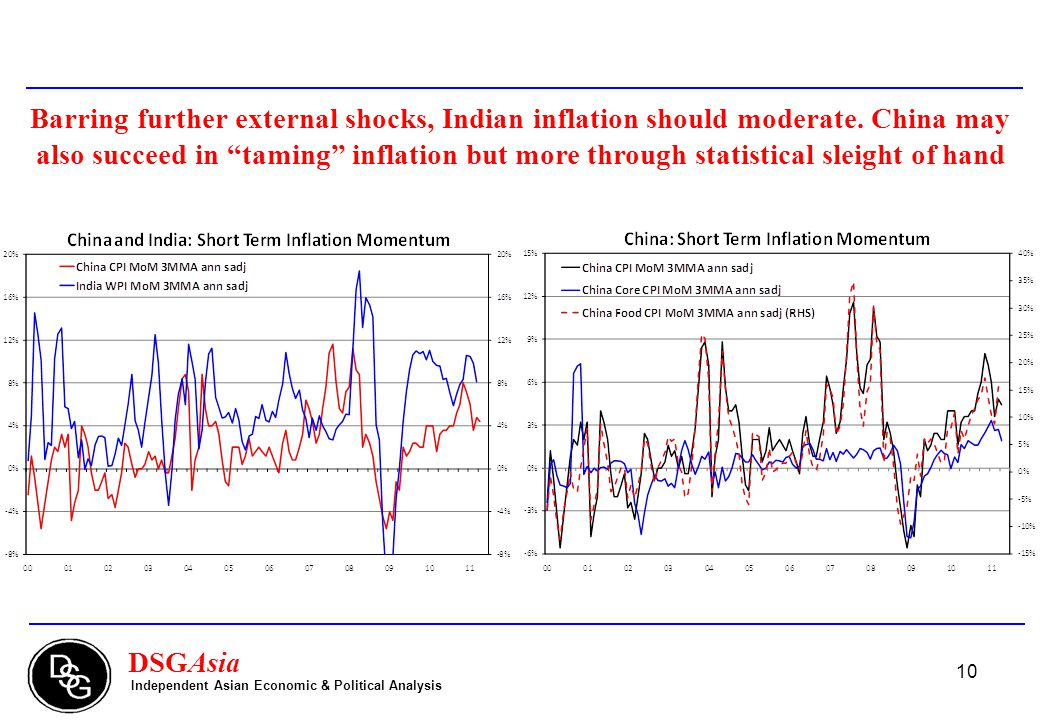 10 DSGAsia Independent Asian Economic & Political Analysis Barring further external shocks, Indian inflation should moderate.