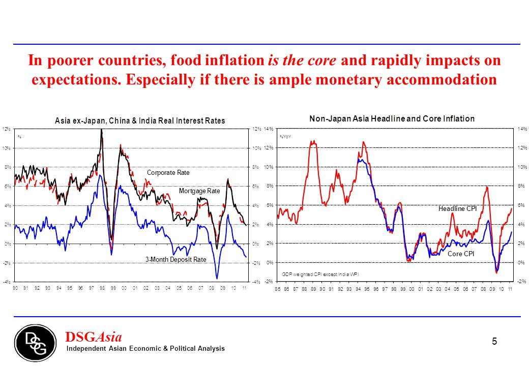 5 DSGAsia Independent Asian Economic & Political Analysis In poorer countries, food inflation is the core and rapidly impacts on expectations.
