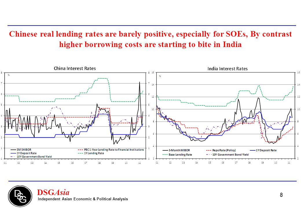 8 DSGAsia Independent Asian Economic & Political Analysis Chinese real lending rates are barely positive, especially for SOEs, By contrast higher borrowing costs are starting to bite in India