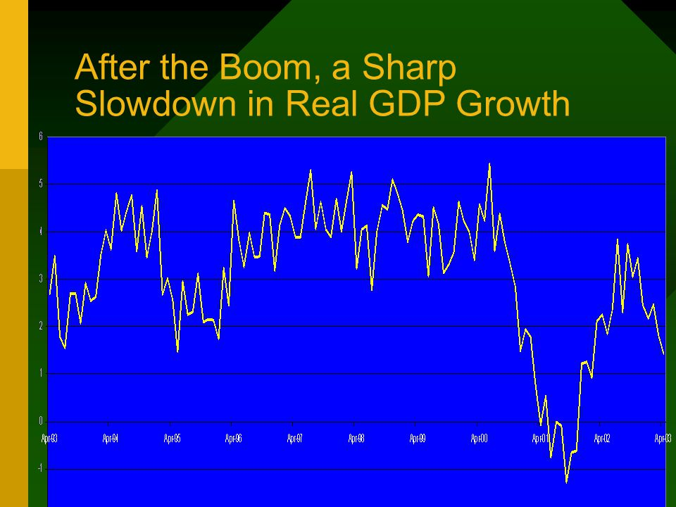 After the Boom, a Sharp Slowdown in Real GDP Growth