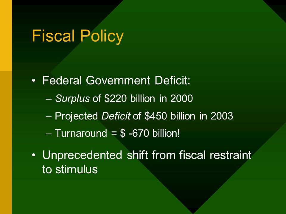 Fiscal Policy Federal Government Deficit: –Surplus of $220 billion in 2000 –Projected Deficit of $450 billion in 2003 –Turnaround = $ -670 billion.