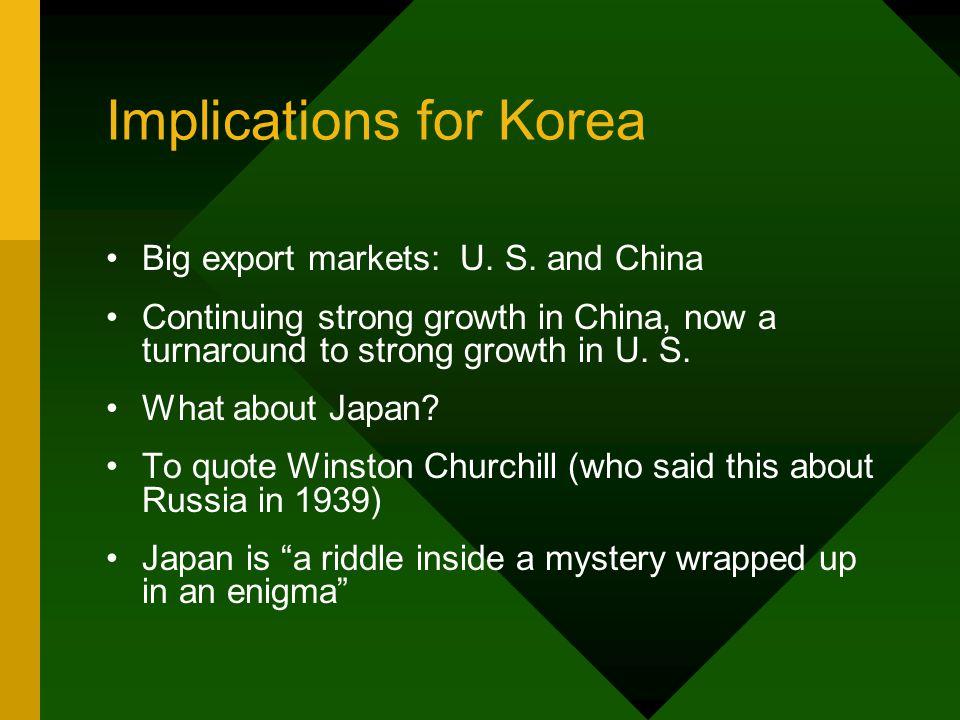 Implications for Korea Big export markets: U. S.