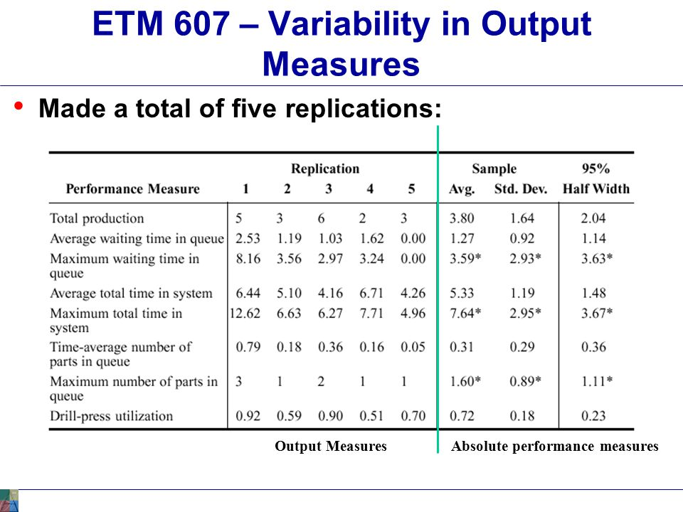 ETM 607 – Terminating –vs- Steady State Simulation Terminating Simulation - Distinct start and stop times for process - Tends to start with no entities in system and end with no entities Examples: - Fast food - Bassett furniture door frame assembly cell - Evaluating manpower loading requirements for depot maintenance activity network.