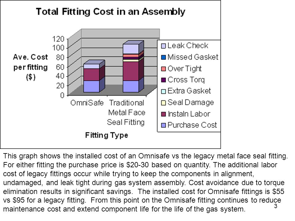 3 This graph shows the installed cost of an Omnisafe vs the legacy metal face seal fitting. For either fitting the purchase price is $20-30 based on q