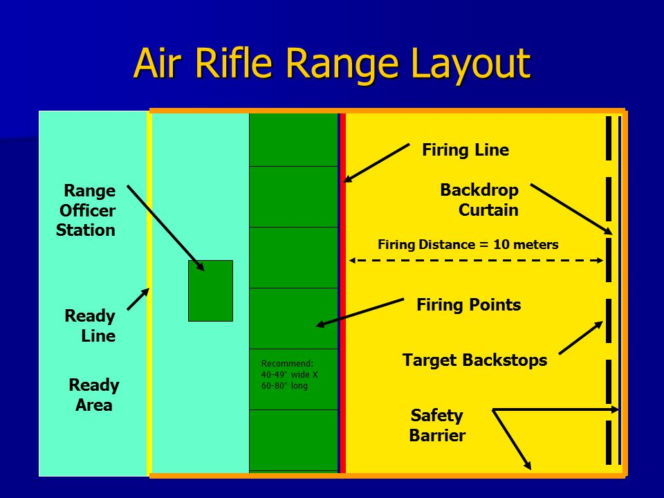 Air Rifle Range Layout Firing Line Firing Distance = 10 meters Firing Points Target Backstops Range Officer Station Ready Line Safety Barrier Ready Area Recommend: 40-49 wide X 60-80 long Backdrop Curtain