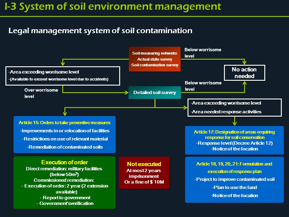 Organization of soil management MOE (Masterplan for soil conservation) MOE (Masterplan for soil conservation) Local Environment Office (Soil survey & Manage agencies) Local Environment Office (Soil survey & Manage agencies) NIER (R&D for soil conservation) NIER (R&D for soil conservation) Local government (Manage specific facilities, soil survey and remediation) Local government (Manage specific facilities, soil survey and remediation) Ministry of Knowledge Economy Ministry of Food, Agriculture, Forestry and Fisheries Ministry of National Defense National Emergency Management Agency Ministry of Knowledge Economy Ministry of Food, Agriculture, Forestry and Fisheries Ministry of National Defense National Emergency Management Agency - K eco - KEITI - KEI - K eco - KEITI - KEI - Survey agencies - Agencies for leakage test - Soil remediation businesses - Survey agencies - Agencies for leakage test - Soil remediation businesses - Associations related to soil environment - Environmental NGOs - Other business groups - Associations related to soil environment - Environmental NGOs - Other business groups I-3 System of soil environment management