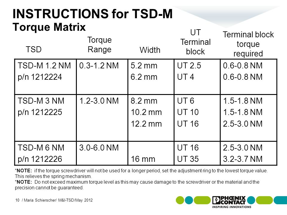 Masterversion 13 INSTRUCTIONS for TSD-M Torque Matrix TSD-M 1.2 NM p/n 1212224 0.3-1.2 NM5.2 mm 6.2 mm UT 2.5 UT 4 0.6-0.8 NM TSD-M 3 NM p/n 1212225 1.2-3.0 NM8.2 mm 10.2 mm 12.2 mm UT 6 UT 10 UT 16 1.5-1.8 NM 2.5-3.0 NM TSD-M 6 NM p/n 1212226 3.0-6.0 NM 16 mm UT 16 UT 35 2.5-3.0 NM 3.2-3.7 NM TSD Torque Range UT Terminal block Terminal block torque required *NOTE: if the torque screwdriver will not be used for a longer period, set the adjustment ring to the lowest torque value.