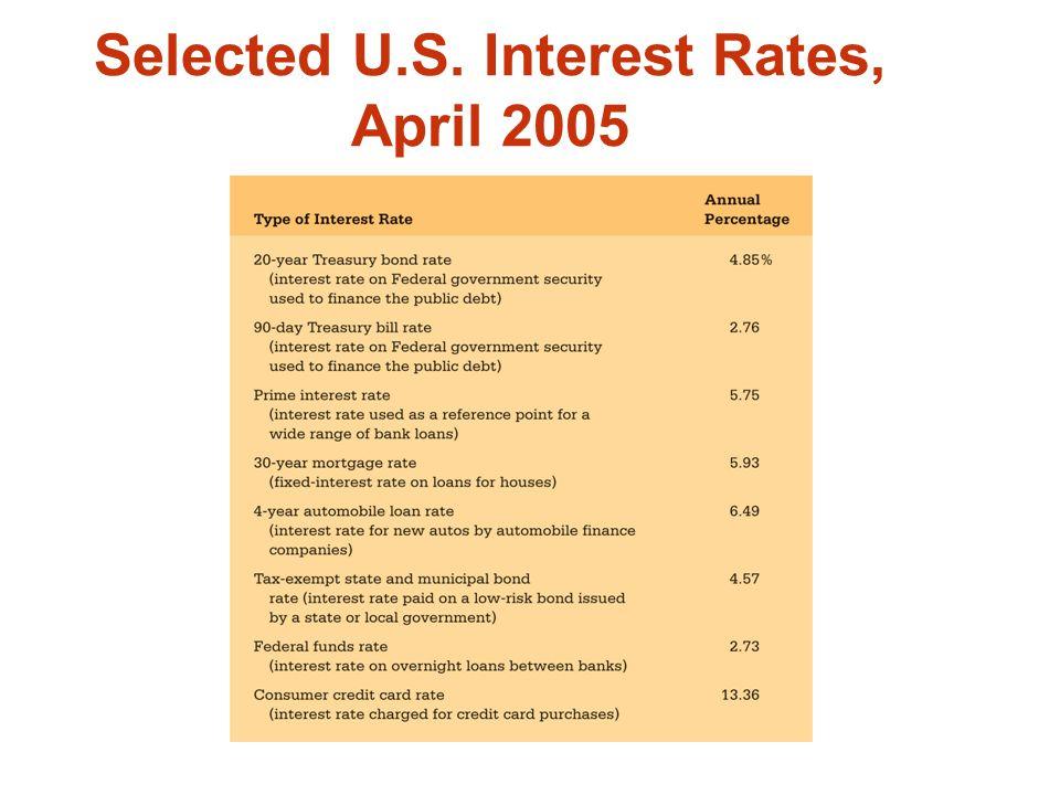 Selected U.S. Interest Rates, April 2005