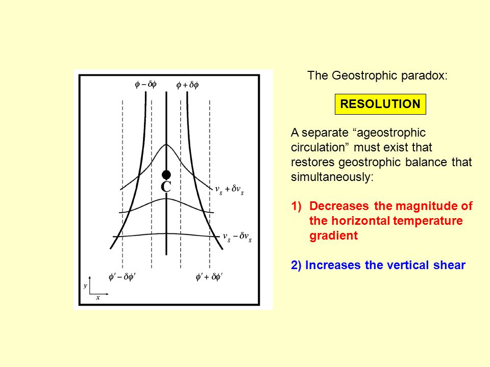 The Geostrophic paradox: RESOLUTION A separate ageostrophic circulation must exist that restores geostrophic balance that simultaneously: 1)Decreases the magnitude of the horizontal temperature gradient 2) Increases the vertical shear
