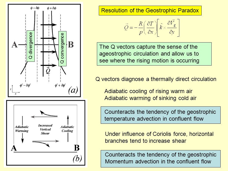 Q convergence Q divergence The Q vectors capture the sense of the ageostrophic circulation and allow us to see where the rising motion is occurring Q vectors diagnose a thermally direct circulation Adiabatic cooling of rising warm air Adiabatic warming of sinking cold air Counteracts the tendency of the geostrophic temperature advection in confluent flow Under influence of Coriolis force, horizontal branches tend to increase shear Counteracts the tendency of the geostrophic Momentum advection in the confluent flow Resolution of the Geostrophic Paradox