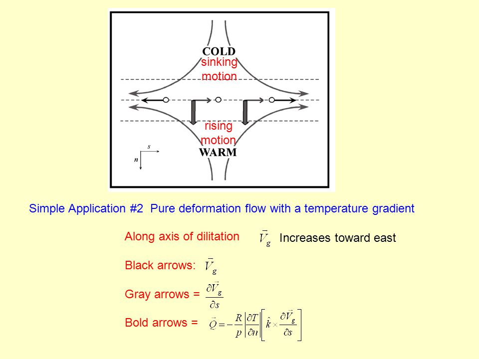 Simple Application #2 Pure deformation flow with a temperature gradient Along axis of dilitation Black arrows: Gray arrows = Bold arrows = sinking motion rising motion Increases toward east