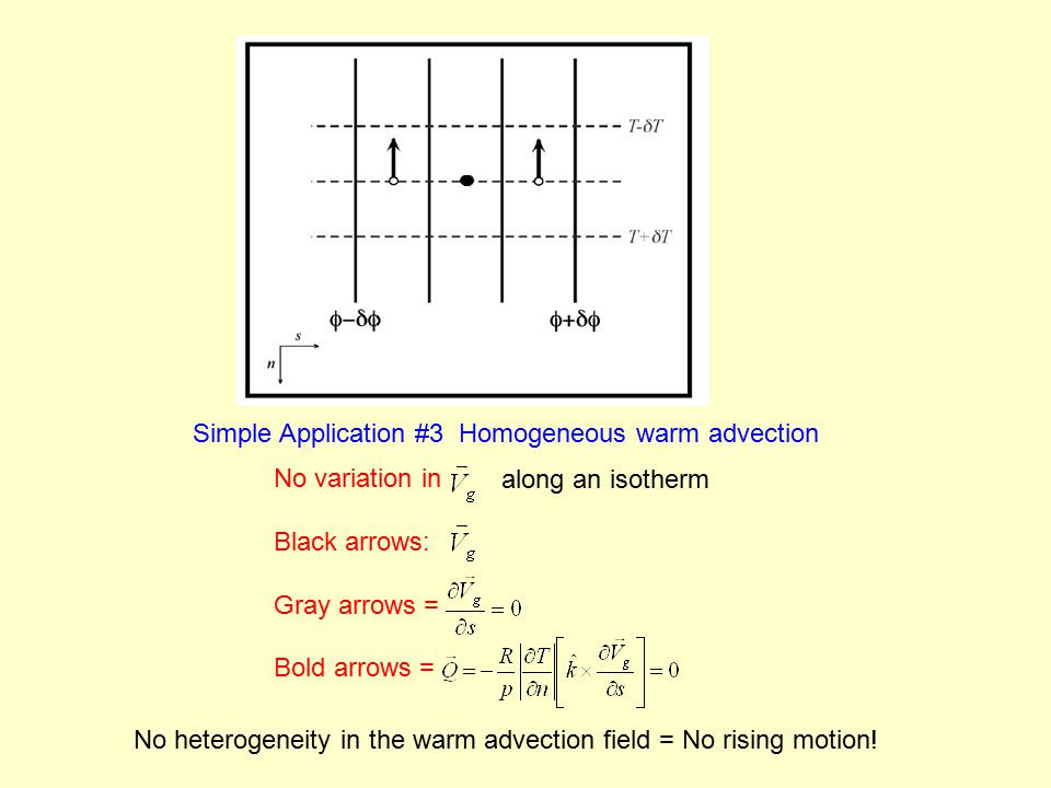 Simple Application #3 Homogeneous warm advection No variation in Black arrows: Gray arrows = Bold arrows = along an isotherm No heterogeneity in the warm advection field = No rising motion!