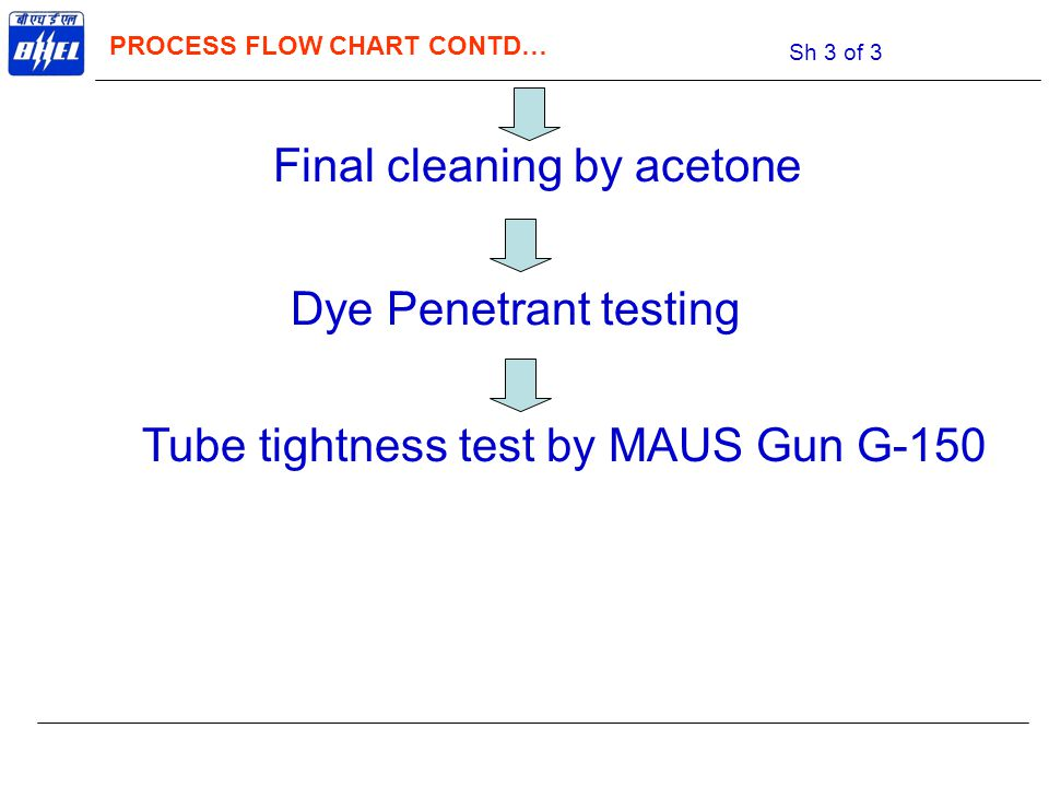 Tube tightness test by MAUS Gun G-150 Dye Penetrant testing Final cleaning by acetone PROCESS FLOW CHART CONTD… Sh 3 of 3