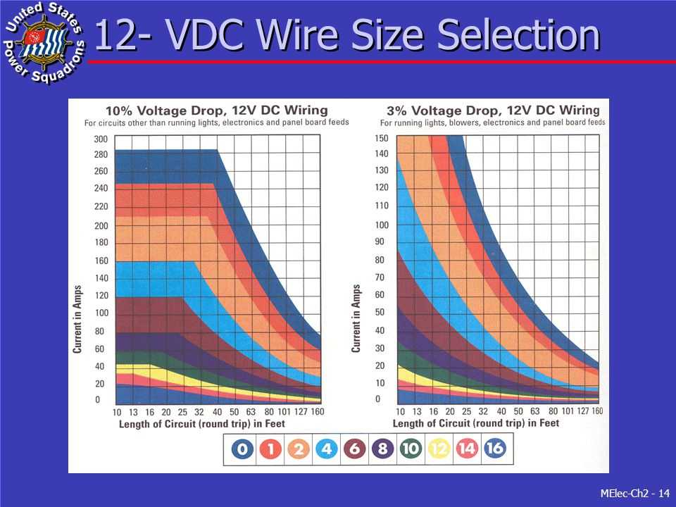 MElec-Ch2 - 14 12- VDC Wire Size Selection