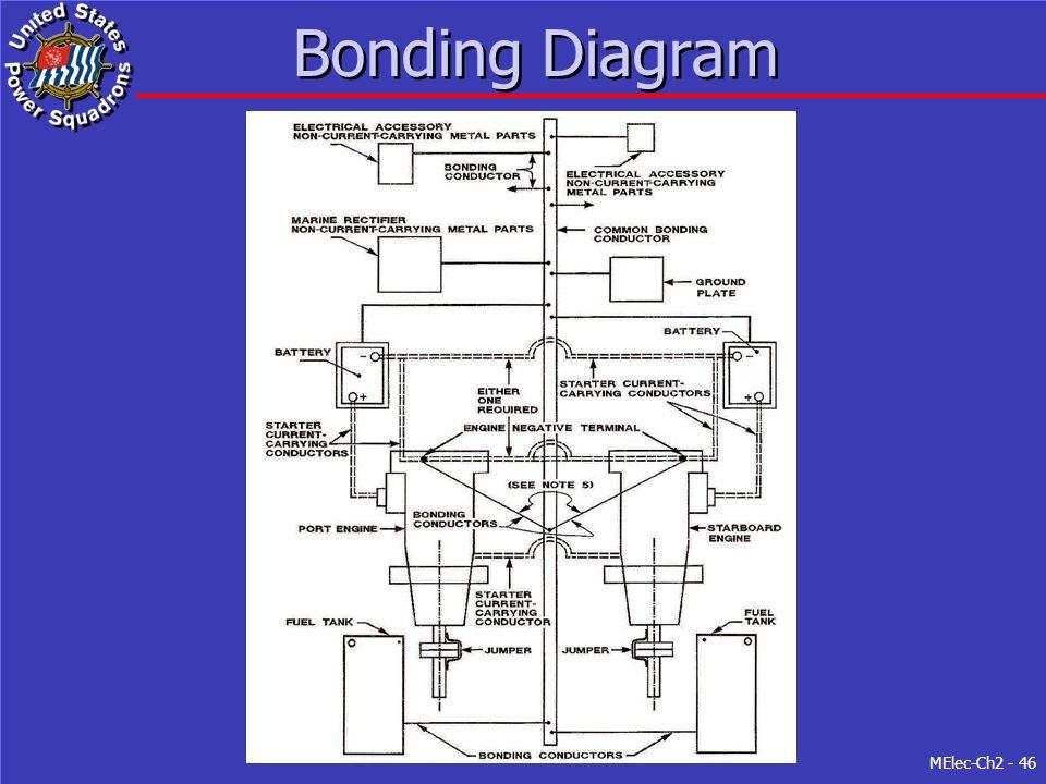 MElec-Ch2 - 46 Bonding Diagram