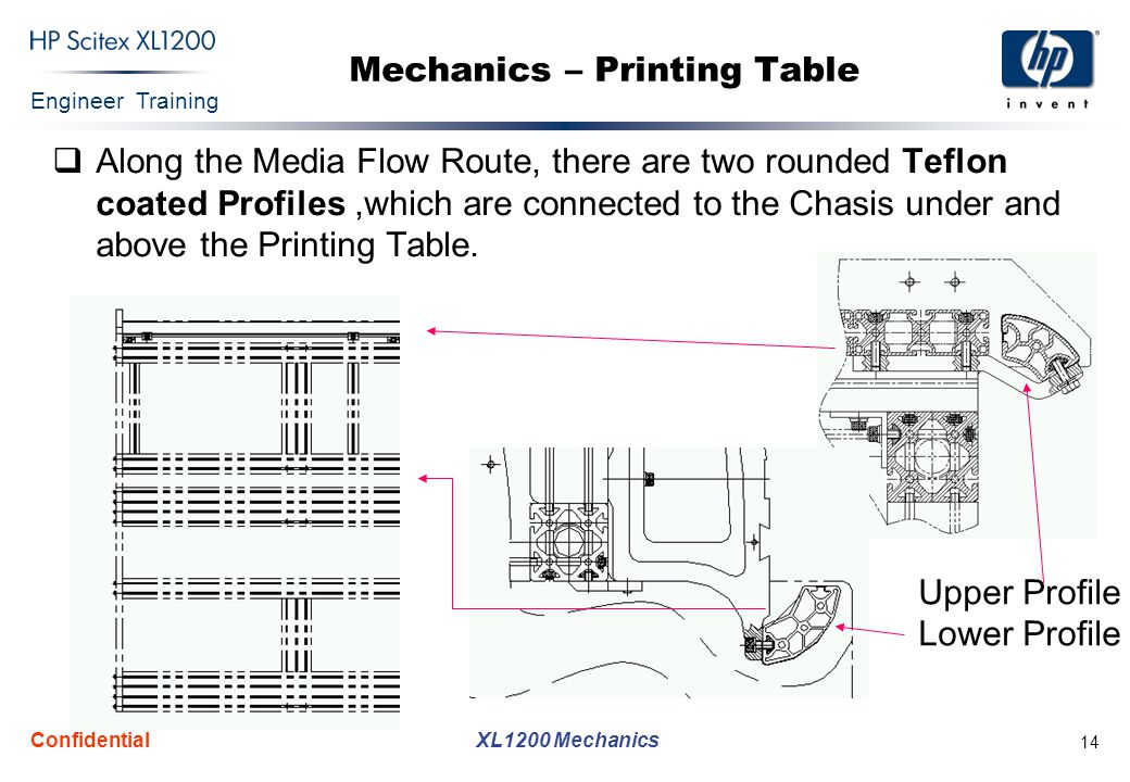 Engineer Training XL1200 Mechanics Confidential 14 Mechanics – Printing Table  Along the Media Flow Route, there are two rounded Teflon coated Profil