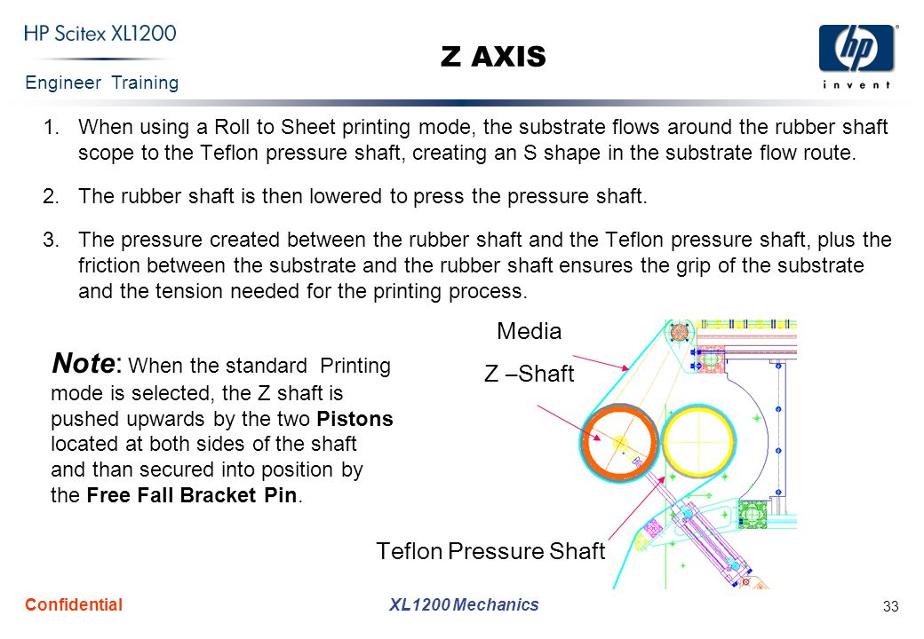 Engineer Training XL1200 Mechanics Confidential 33 Z AXIS 1.When using a Roll to Sheet printing mode, the substrate flows around the rubber shaft scop
