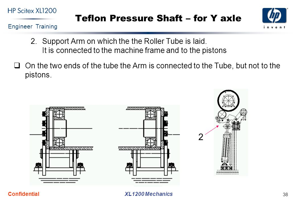 Engineer Training XL1200 Mechanics Confidential 38 Teflon Pressure Shaft – for Y axle 2.Support Arm on which the the Roller Tube is laid. It is connec