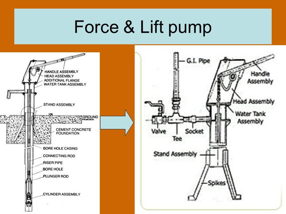 Force & Lift pump