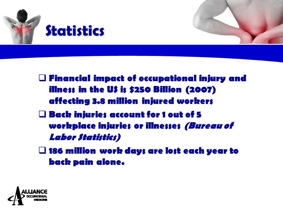  Financial impact of occupational injury and illness in the US is $250 Billion (2007) affecting 3.8 million injured workers  Back injuries account f
