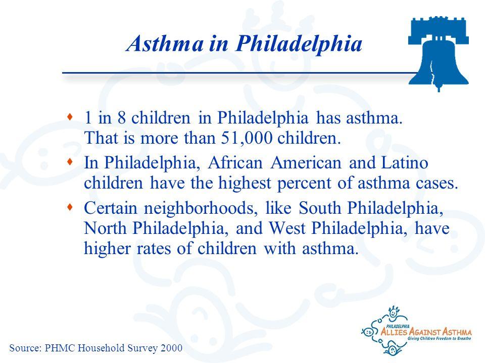 Source: PHMC Household Survey 2000 Asthma in Philadelphia  1 in 8 children in Philadelphia has asthma.