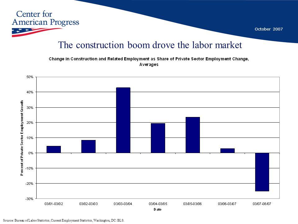 October 2007 The construction boom drove the labor market Source: Bureau of Labor Statistics, Current Employment Statistics, Washington, DC: BLS.