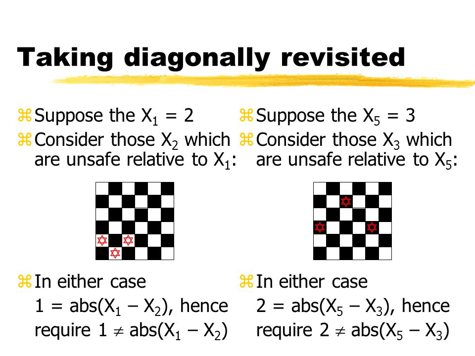 Taking diagonally revisited zSuppose the X 1 = 2 zConsider those X 2 which are unsafe relative to X 1 : zIn either case 1 = abs(X 1 – X 2 ), hence require 1  abs(X 1 – X 2 )       zSuppose the X 5 = 3 zConsider those X 3 which are unsafe relative to X 5 : zIn either case 2 = abs(X 5 – X 3 ), hence require 2  abs(X 5 – X 3 )