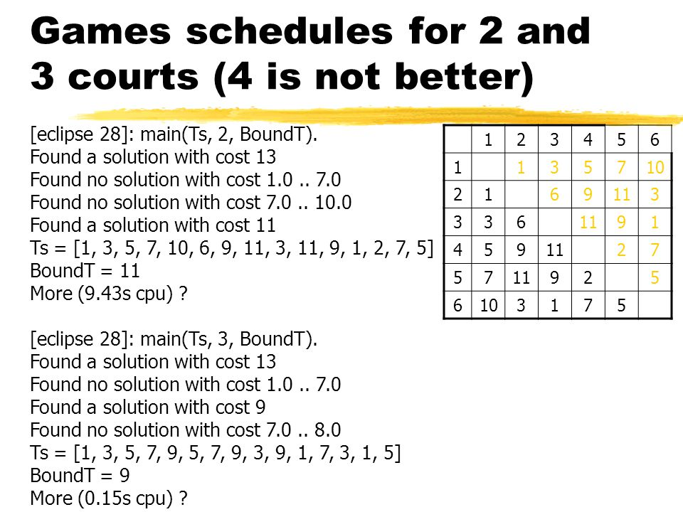 Games schedules for 2 and 3 courts (4 is not better) [eclipse 28]: main(Ts, 2, BoundT).