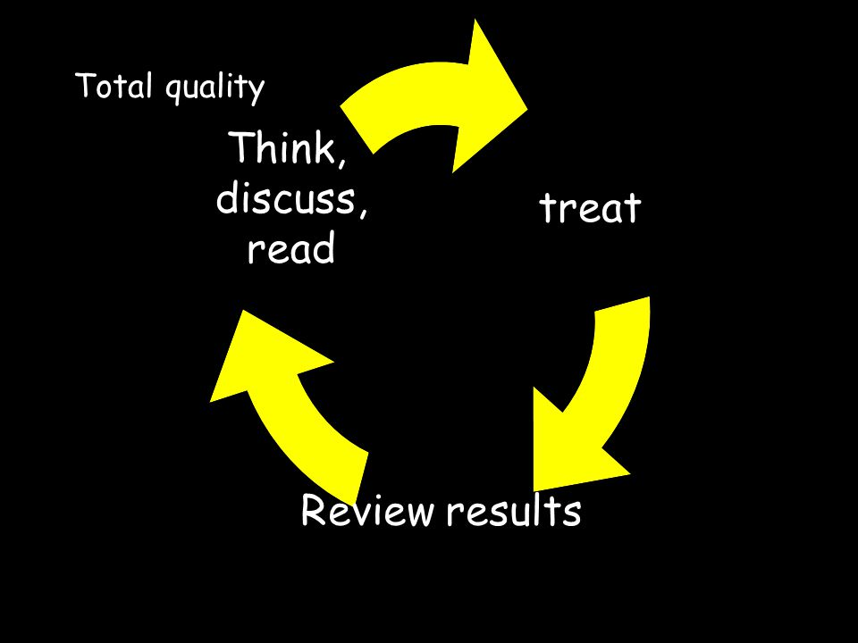 Total quality treat Review results Think, discuss, read