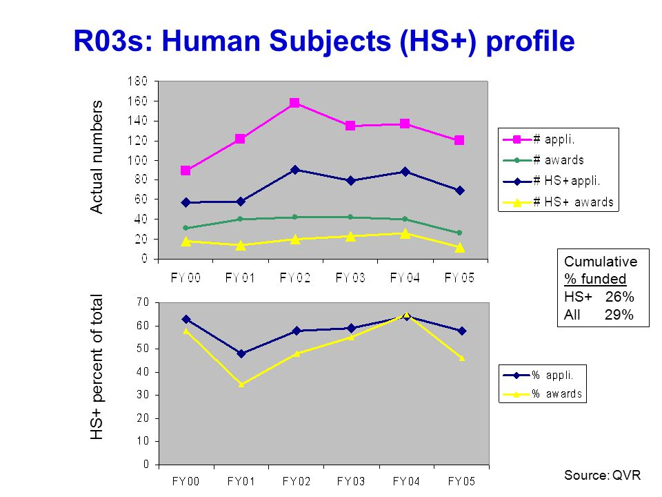 R03s: Human Subjects (HS+) profile Actual numbers HS+ percent of total Cumulative % funded HS+ 26% All 29% Source: QVR