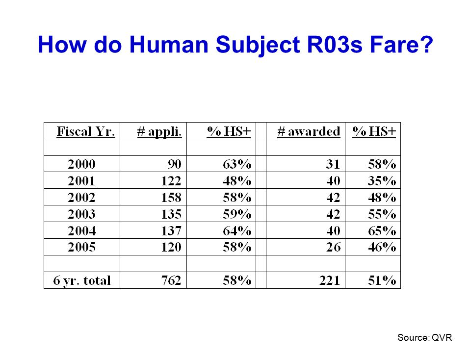 How do Human Subject R03s Fare Source: QVR