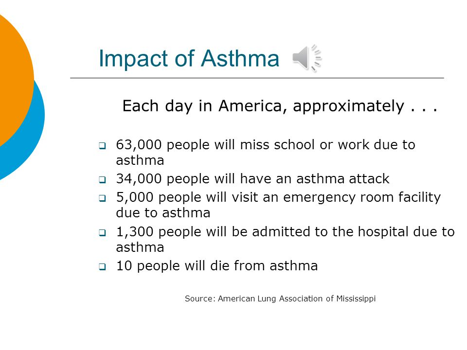 Impact of Asthma Each day in America, approximately...