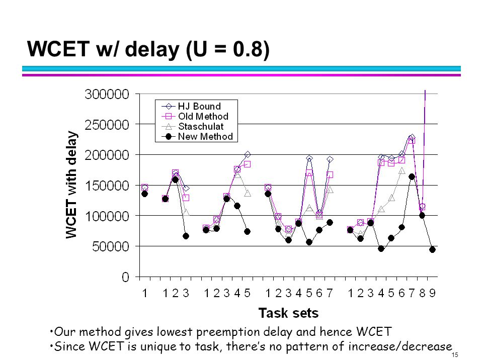 15 WCET w/ delay (U = 0.8) Our method gives lowest preemption delay and hence WCET Since WCET is unique to task, there's no pattern of increase/decrease