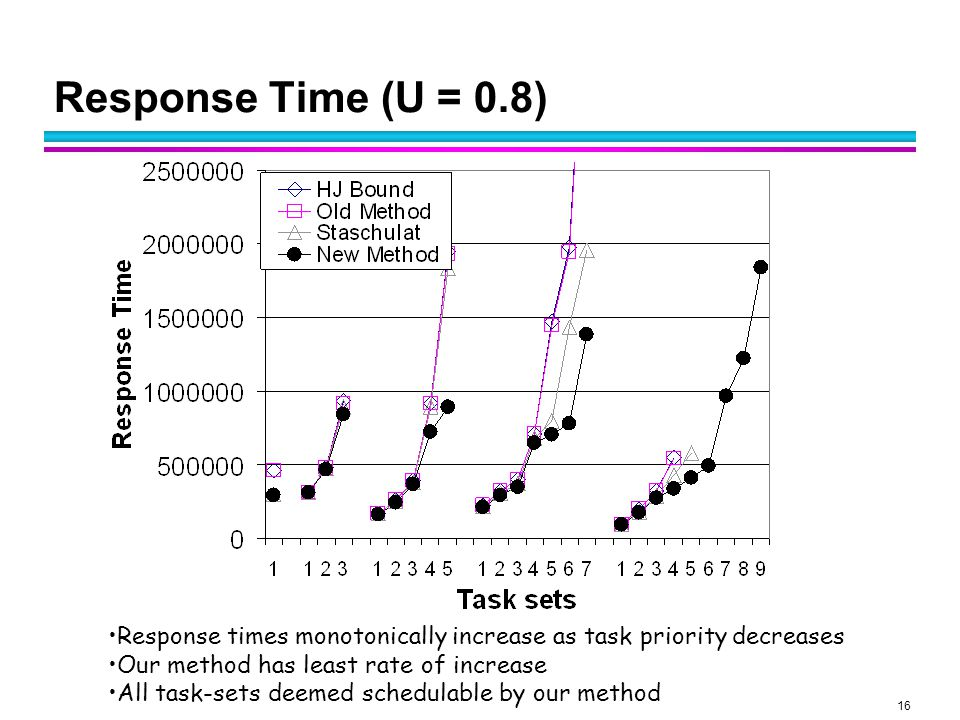 16 Response Time (U = 0.8) Response times monotonically increase as task priority decreases Our method has least rate of increase All task-sets deemed schedulable by our method