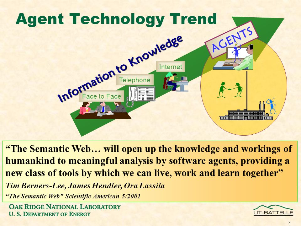 3 Agent Technology Trend Face to Face Telephone Internet AGENTS The Semantic Web… will open up the knowledge and workings of humankind to meaningful analysis by software agents, providing a new class of tools by which we can live, work and learn together Tim Berners-Lee, James Hendler, Ora Lassila The Semantic Web Scientific American 5/2001 Information to Knowledge