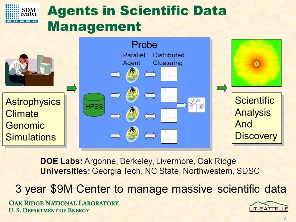 7 Agents in Scientific Data Management Astrophysics Climate Genomic Simulations Astrophysics Climate Genomic Simulations Scientific Analysis And Discovery Scientific Analysis And Discovery Probe HPSS Parallel Agent Distributed Clustering SDM center 3 year $9M Center to manage massive scientific data DOE Labs: Argonne, Berkeley, Livermore, Oak Ridge Universities: Georgia Tech, NC State, Northwestern, SDSC