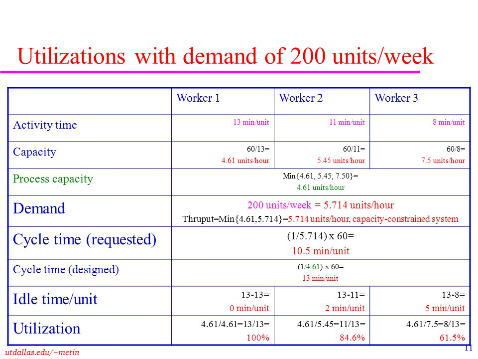 utdallas.edu/~metin 11 Utilizations with demand of 200 units/week Worker 1Worker 2Worker 3 Activity time 13 min/unit11 min/unit8 min/unit Capacity 60/13= 4.61 units/hour 60/11= 5.45 units/hour 60/8= 7.5 units/hour Process capacity Min{4.61, 5.45, 7.50}= 4.61 units/hour Demand 200 units/week = 5.714 units/hour Thruput=Min{4.61,5.714}=5.714 units/hour, capacity-constrained system Cycle time (requested) (1/5.714) x 60= 10.5 min/unit Cycle time (designed) (1/4.61) x 60= 13 min/unit Idle time/unit 13-13= 0 min/unit 13-11= 2 min/unit 13-8= 5 min/unit Utilization 4.61/4.61=13/13= 100% 4.61/5.45=11/13= 84.6% 4.61/7.5=8/13= 61.5%