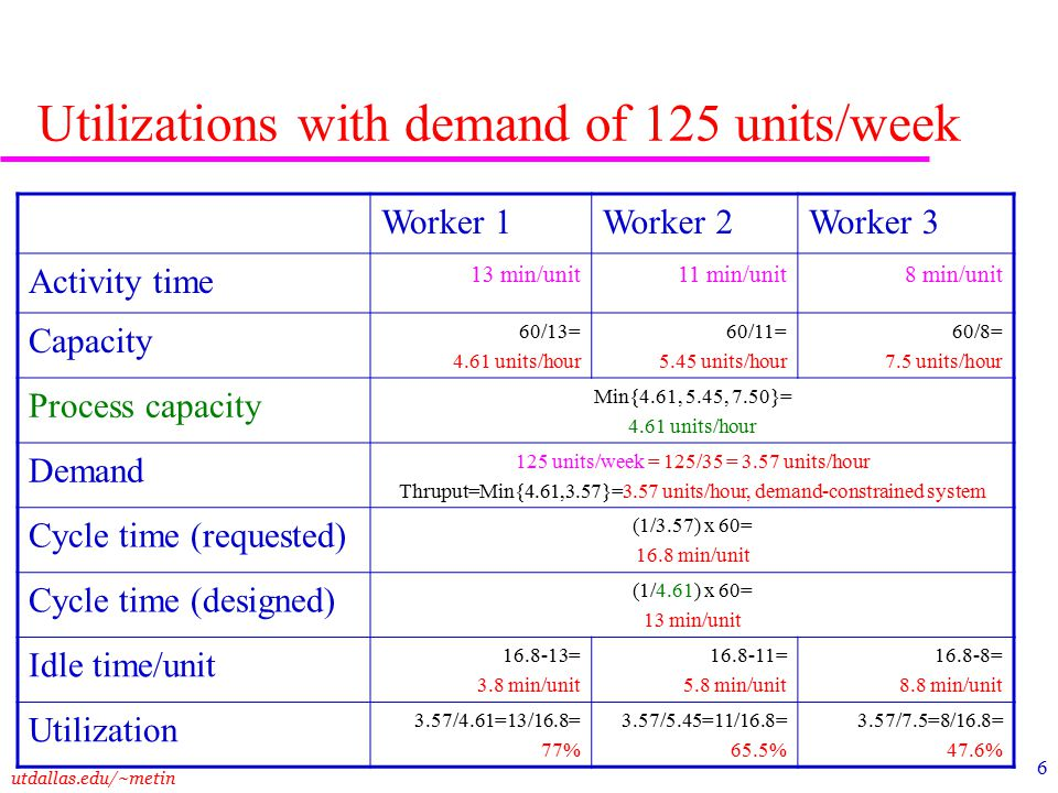 utdallas.edu/~metin 7 Let us generalize: Cycle Time: Time to process 1 unit OT: Operating time per week D: Demand per week Requested Cycle Time = RCT = OT / D Designed Cycle Time = DCT = 1 / Process capacity If RCT > DCT, then we can produce at the requested level.