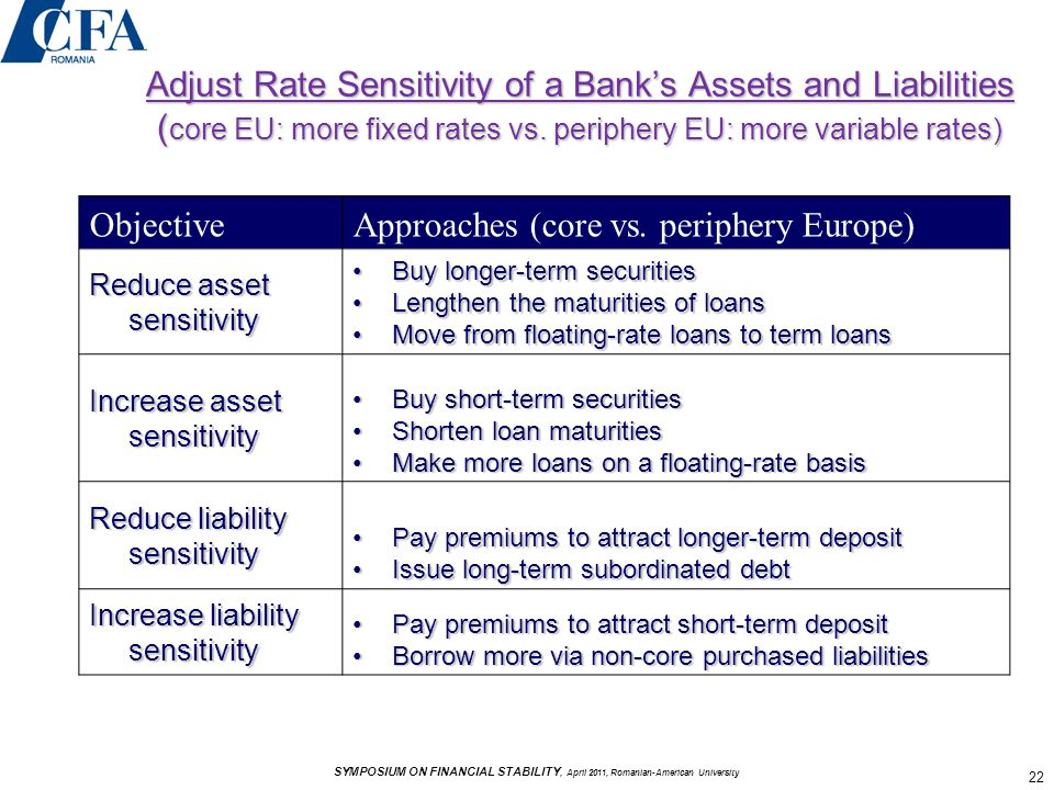 Adjust Rate Sensitivity of a Bank's Assets and Liabilities ( core EU: more fixed rates vs.