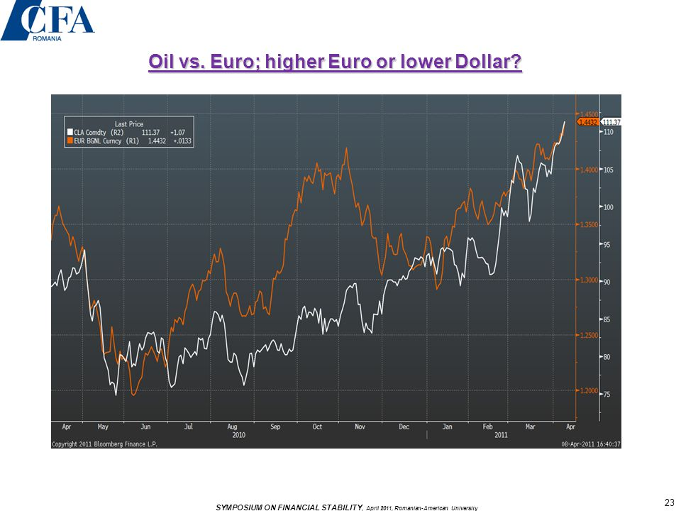 Oil vs. Euro; higher Euro or lower Dollar 23