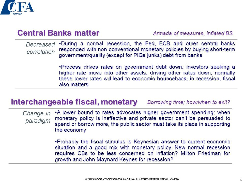 Central Banks matter Armada of measures, inflated BS Decreased correlation During a normal recession, the Fed, ECB and other central banks responded with non conventional monetary policies by buying short-term government/quality (except for PIGs junks) debt from banksDuring a normal recession, the Fed, ECB and other central banks responded with non conventional monetary policies by buying short-term government/quality (except for PIGs junks) debt from banks Process drives rates on government debt down; investors seeking a higher rate move into other assets, driving other rates down; normally these lower rates will lead to economic bounceback; in recession, fiscal also mattersProcess drives rates on government debt down; investors seeking a higher rate move into other assets, driving other rates down; normally these lower rates will lead to economic bounceback; in recession, fiscal also matters Interchangeable fiscal, monetary Borrowing time; how/when to exit.