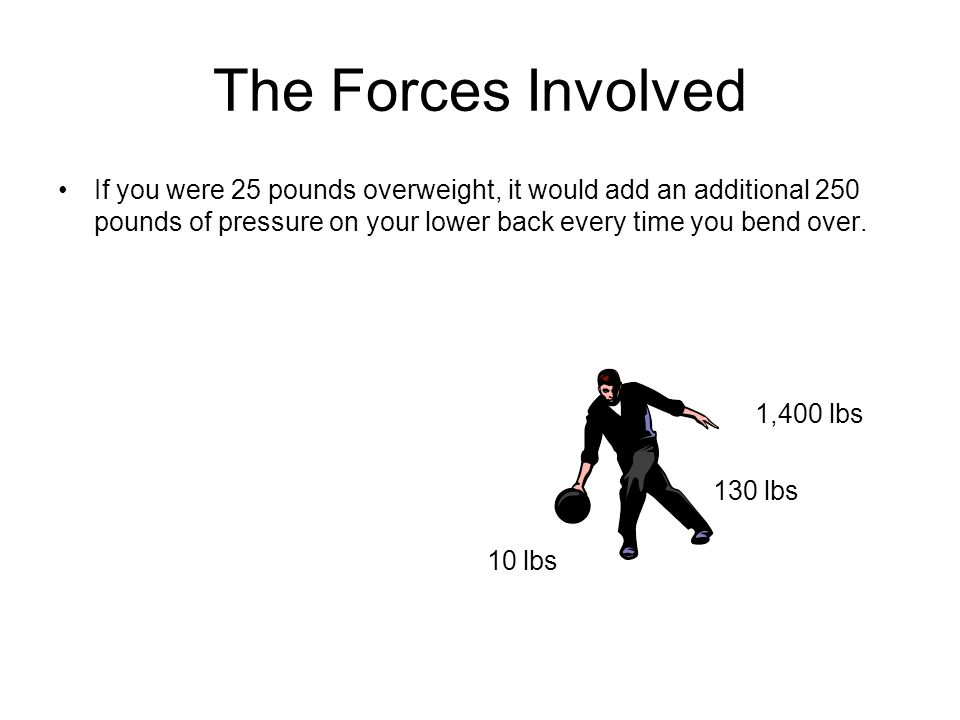 The Forces Involved If you were 25 pounds overweight, it would add an additional 250 pounds of pressure on your lower back every time you bend over. 1
