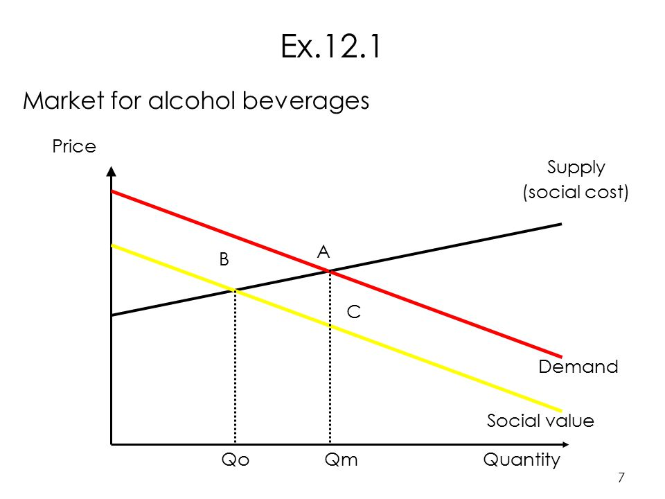 7 Market for alcohol beverages Price Supply (social cost) Demand Social value A B C QuantityQmQo Ex.12.1